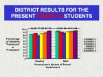 district results for the present grade 10 students
