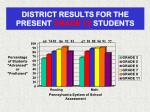 district results for the present grade 12 students