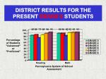 district results for the present grade 9 students