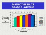 district results grade 5 writing