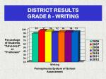 district results grade 8 writing
