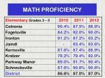 math proficiency