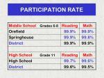 participation rate1