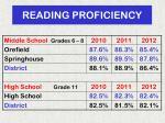 reading proficiency1