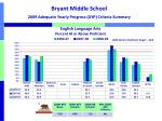 bryant middle school 2009 adequate yearly progress ayp criteria summary