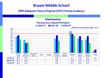 bryant middle school 2009 adequate yearly progress ayp criteria summary1