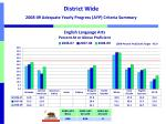district wide 2008 09 adequate yearly progress ayp criteria summary
