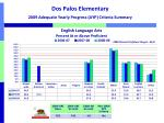 dos palos elementary 2009 adequate yearly progress ayp criteria summary