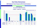 dos palos elementary 2009 adequate yearly progress ayp criteria summary1