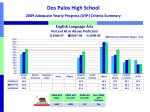 dos palos high school 2009 adequate yearly progress ayp criteria summary