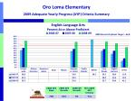 oro loma elementary 2009 adequate yearly progress ayp criteria summary