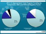 2011 12 appropriated total program funding by component with and without negative factor