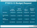 fy2012 13 budget request1