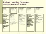 student learning outcomes developing an effective slo plan