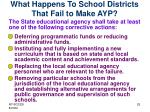 what happens to school districts that fail to make ayp