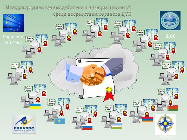 Международное взаимодействие в информационной среде посредством сервисов ДТС