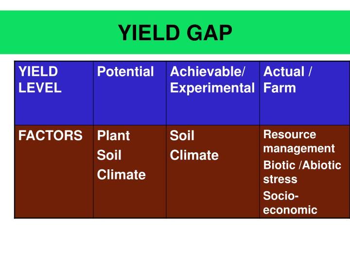 Yield gap