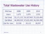 total wastewater use history1