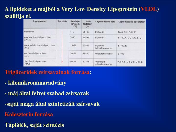 A lipideket a májból a Very Low Density Lipoprotein (