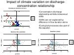 impact of climate variation on discharge concentration relationship