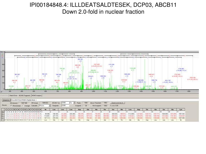Ipi00184848 4 illldeatsaldtesek dcp03 abcb11 down 2 0 fold in nuclear fraction