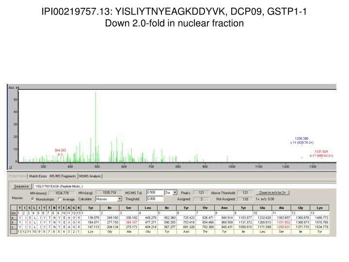 IPI00219757.13: YISLIYTNYEAGKDDYVK, DCP09, GSTP1-1