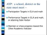 ayp a school district or the state must meet