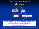 the descendants of abraham