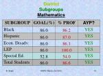 district subgroups mathematics