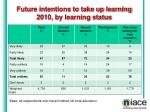 future intentions to take up learning 2010 by learning status