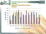 export of sunflower oil from ukraine