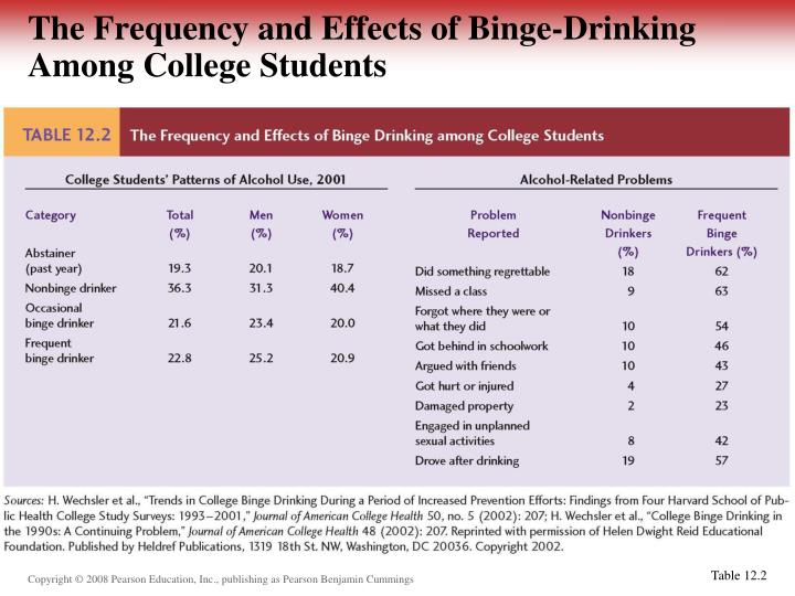 an analysis of alcohol abuse among college students T-th 12:30 – 1:45 vandiver binge drinking among college students many studies show that the majority of college students binge drink those who binge drink are more likely to be male, involved in a fraternity or sorority (weschler, 1995), are athletes (presley et al 2002), and are more likely to be arrested for alcohol related incidents than other.