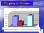 compliance streams