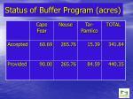 status of buffer program acres