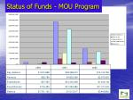 status of funds mou program
