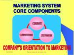 marketing system core components
