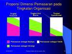 proporsi dimensi pemasaran pada tingkatan organisasi