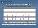 determining the procedure1