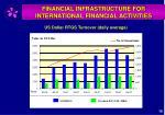 financial infrastructure for international financial activities1