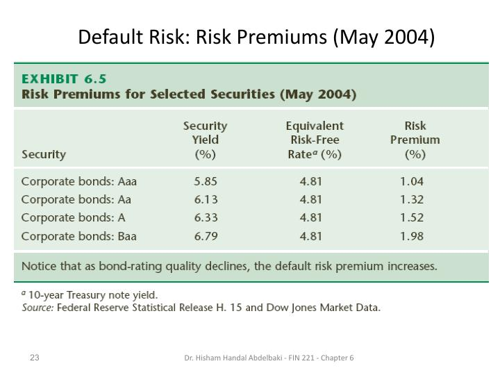 Default Risk: Risk Premiums (May 2004)
