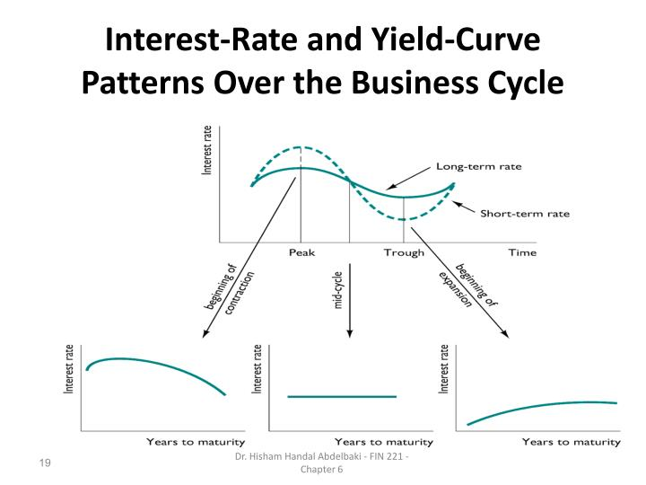 Interest-Rate and Yield-Curve Patterns Over the Business Cycle