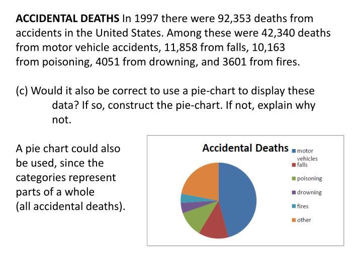 ACCIDENTAL DEATHS