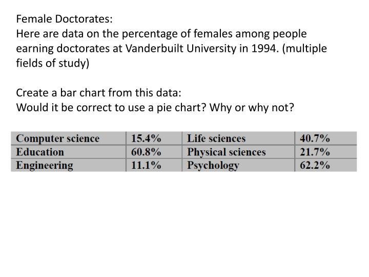Female Doctorates: