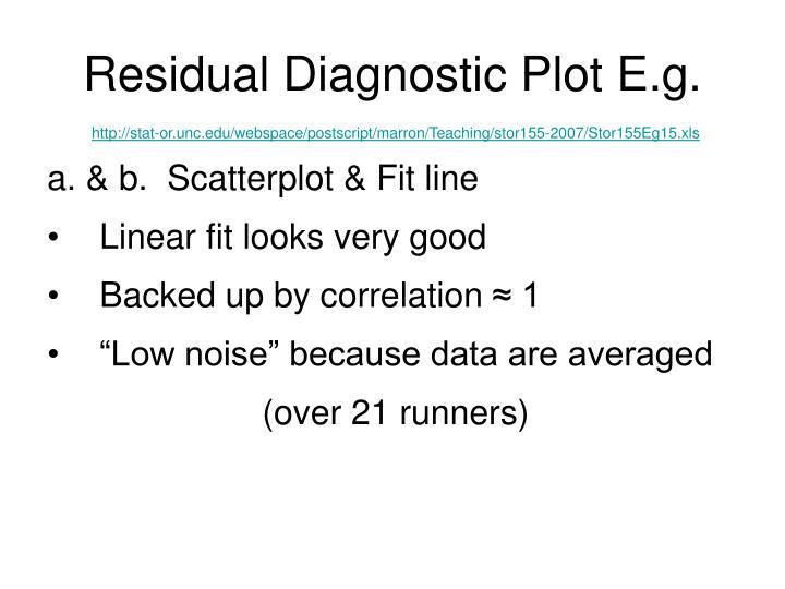 Residual Diagnostic Plot E.g.