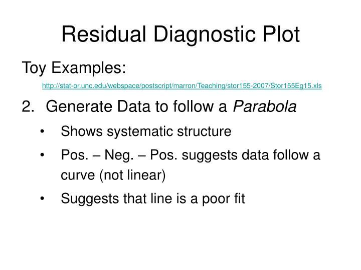 Residual Diagnostic Plot