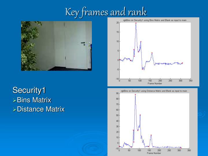 Key frames and rank