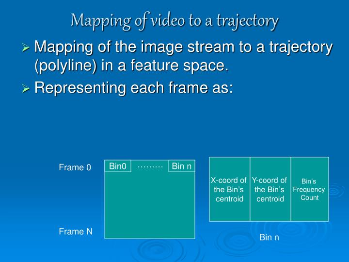 Mapping of video to a trajectory