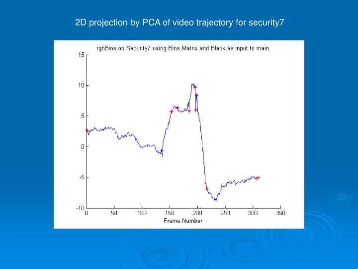 2D projection by PCA of video trajectory for security7