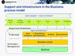 support and infrastructure in the business process model