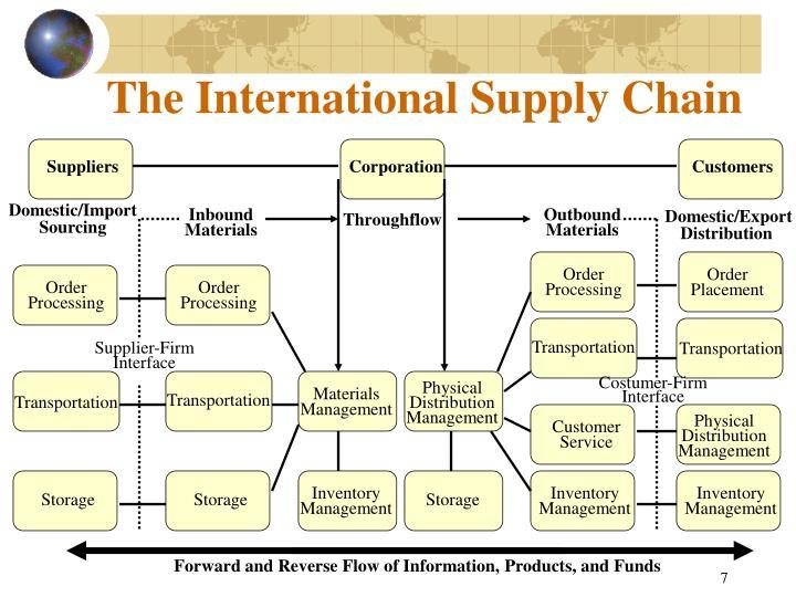 The International Supply Chain